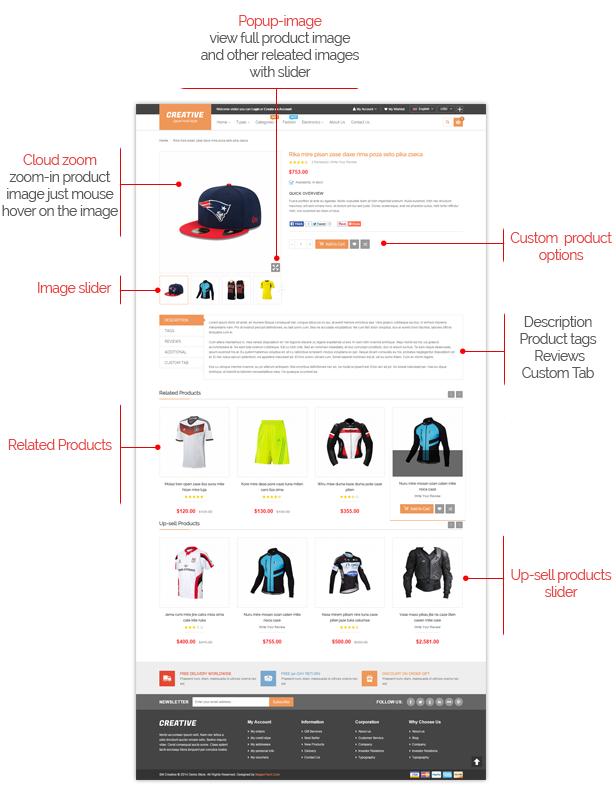 Creative- Product Page