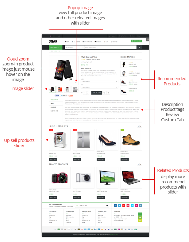 Gnar- Product Page